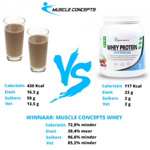 Chocolademelk VS Whey eiwitten Muscle Concepts
